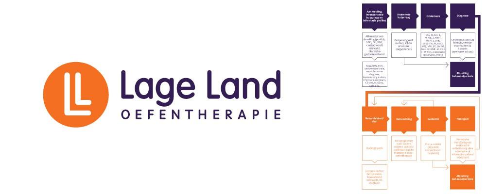 Lage Land Oefentherapie